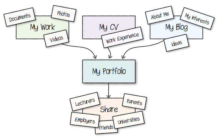 MyPortfolio - upload your work, CV, blog entries and share with people.